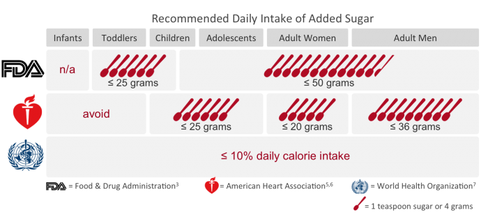 FDA, AHA, and WHO's Recommendations for Daily Intake of Added Sugar