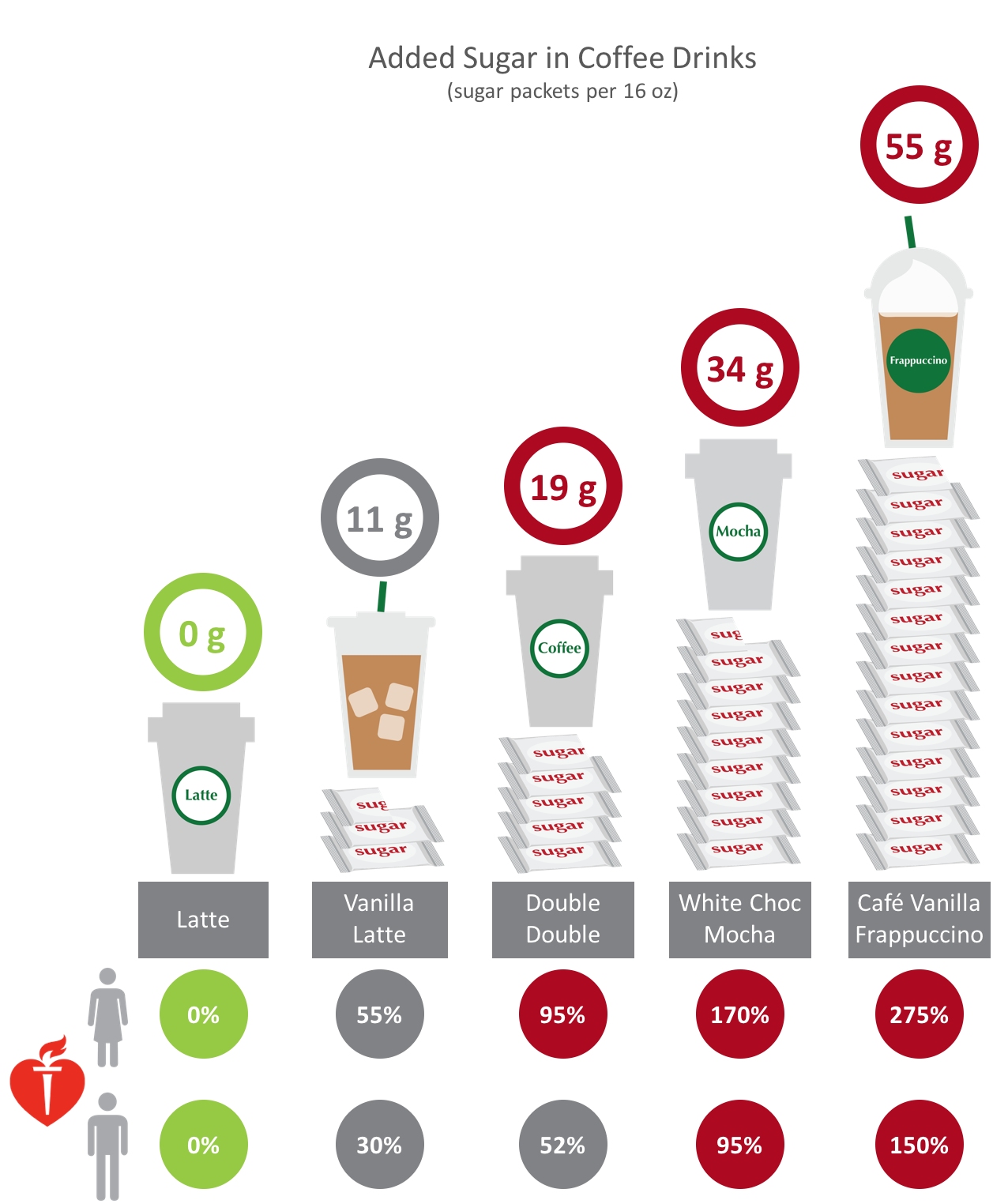 Number of sugar packets of added sugar for various coffee drinks, www.feedthemwisely.com