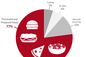 Sources of sodium in the American diet, www.feedthemwisely.com