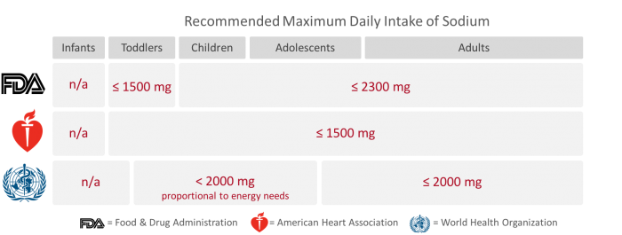 FDA, AHA, and WHO's Recommendations for Maximum Daily Intake of Sodium, www.feedthemwisely.com