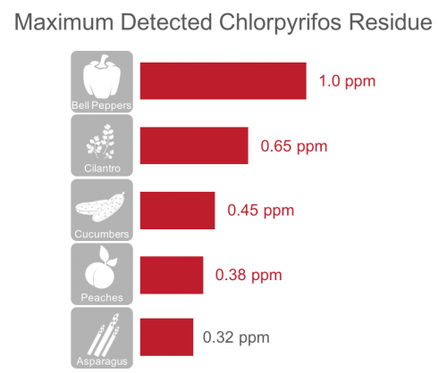 produce with highest levels of chlorpyrifos residue