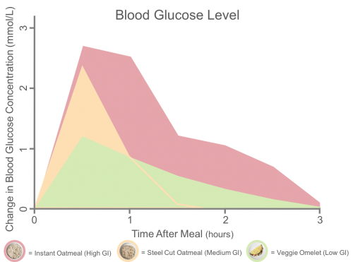 glycemic response after eating instant oatmeal steel cut oatmeal and vegetable omelet