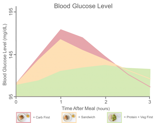 how the order we eat a meal impacts blood glucose levels