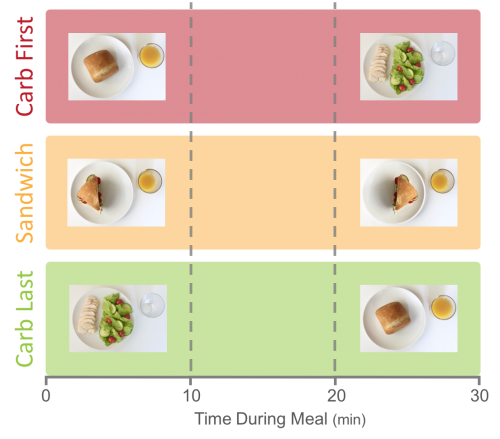 study meals during glycemic index meal order evaluation