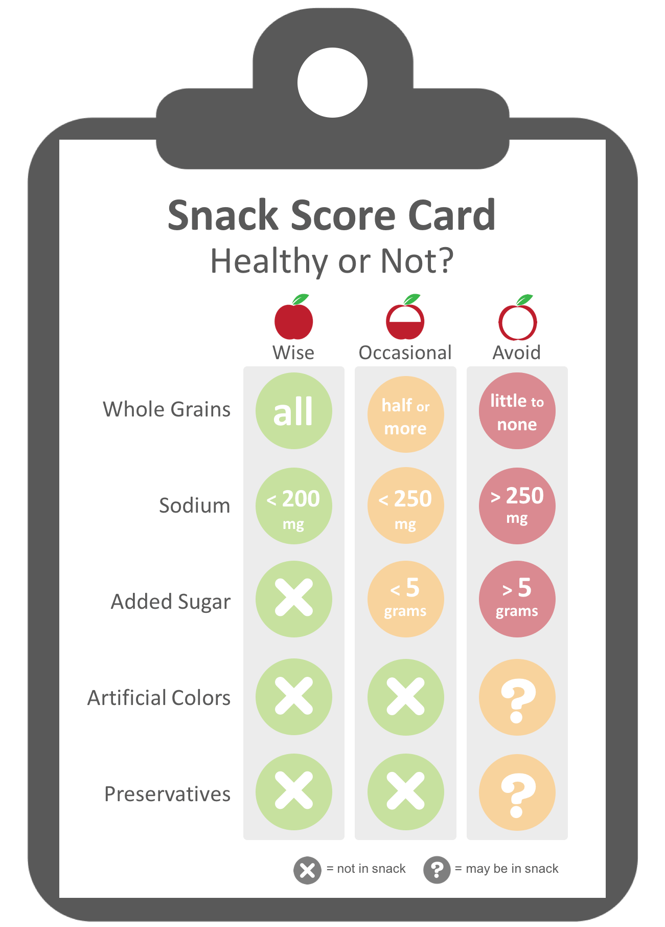 Evaluation criteria for healthy snacks
