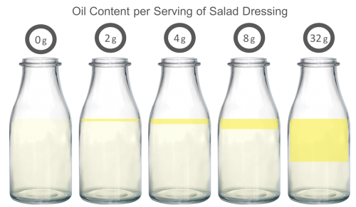 oil content in test salad dressings