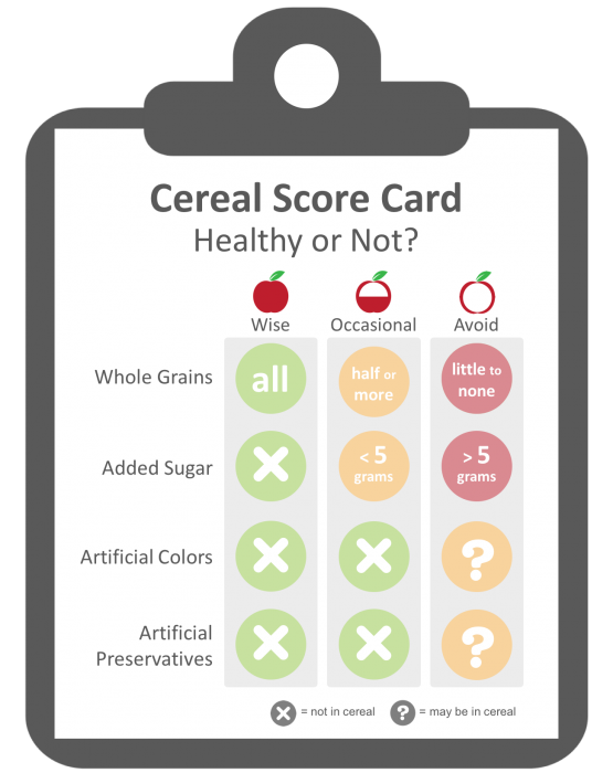 Evaluation criteria for choosing healthier breakfast cereals