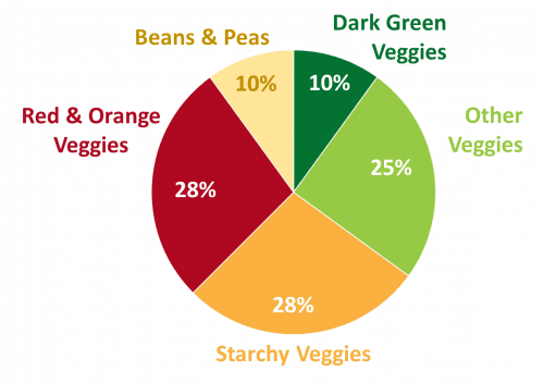 Recommended Variety of Vegetables
