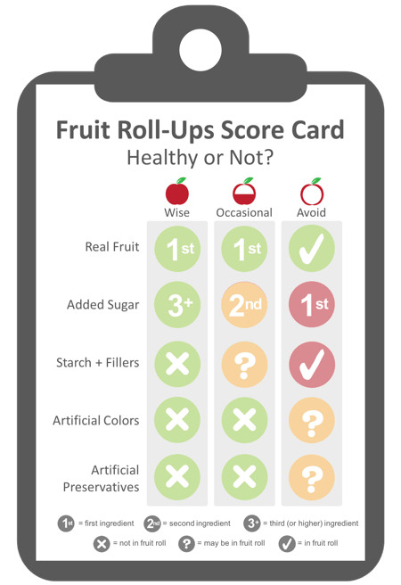 criteria to evaluate fruit strips and fruit roll-ups