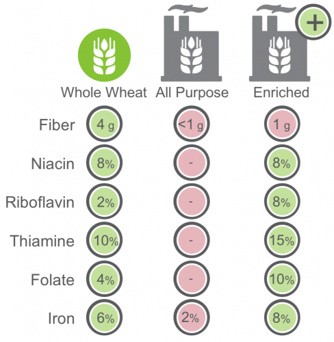 nutrition comparison of wheat flours-min