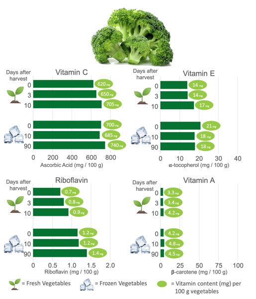 Vitamin Content in Frozen Broccoli and Fresh Broccoli