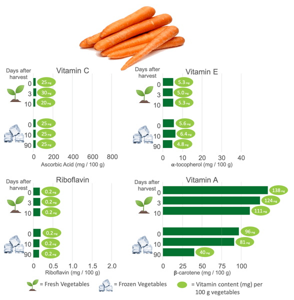 Vitamin Content in Frozen Carrots and Fresh Carrots