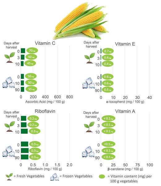 Vitamin Content in Frozen Corn and Fresh Corn