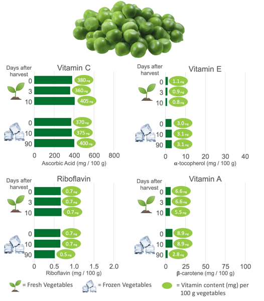 Vitamin Content in Frozen Peas and Fresh Peas