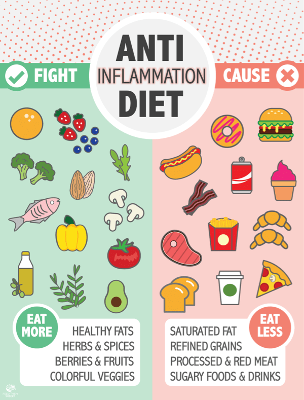 Anti-inflammation diet infographic with cartoon of inflammatory foods and anti-inflammatory foods