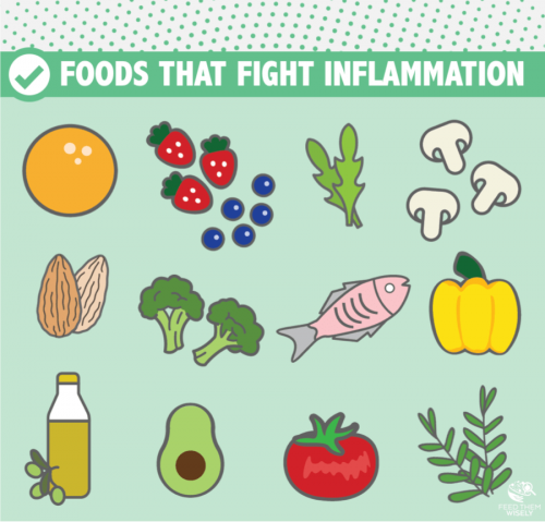 Cartoon of foods that reduce chronic inflammation: colorful fruits and veggies, healthy fats, herbs
