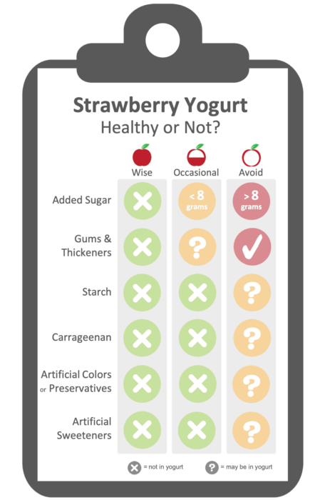 Healthy Strawberry Yogurt Evaluation Criteria.  Healthy yogurt avoids added sugar and heavily processed gums and thickeners