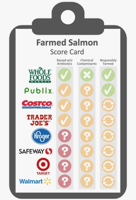 score card rating popular grocery stores farmed salmon