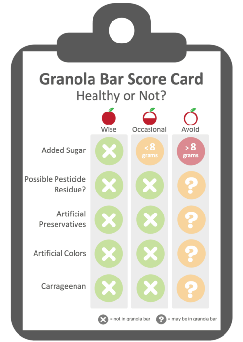 Healthy Granola Bar Evaluation Criteria.  Healthy snack bars added sugar and heavily processed gums and thickeners