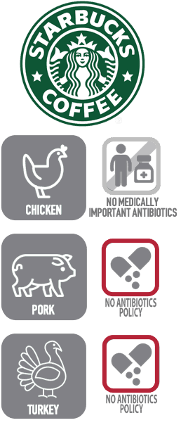 Starbucks sells chicken raised without medically important antibiotics.  However, Starbucks does not have an antibiotics policy for pork or turkey.
