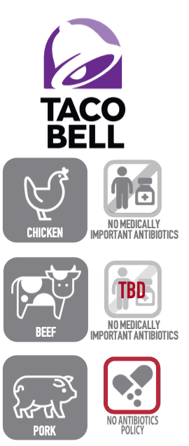 Taco Bell sells chicken raised without medically important antibiotics and plans to sell beef raised without medically important antibiotics.  However, Taco Bell does not have an implementation date for its beef policy and has no antibiotics policy for pork.