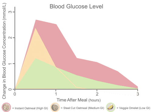 How eating eggs, steel cut oatmeal, and instant oatmeal affects blood sugar levels.