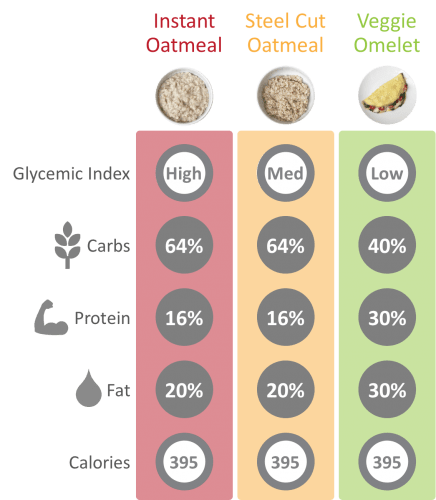 Nutritional comparison of eggs vs steel cut and instant oatmeal.