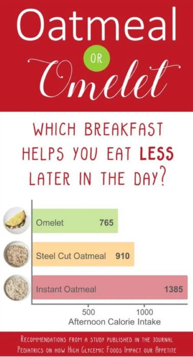 What breakfast is healthier eggs or oatmeal