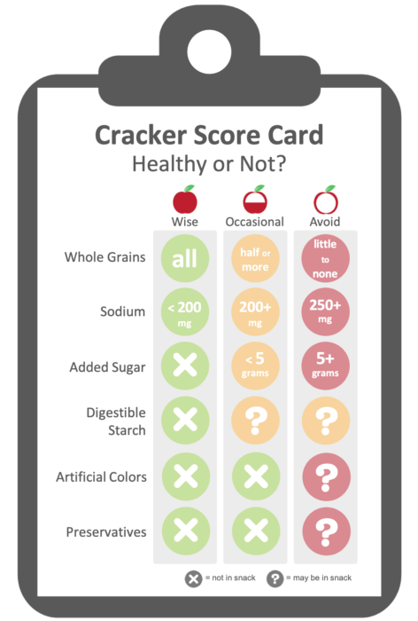 Evaluation criteria for healthy crackers.  Score card lists how popular crackers are rated to be healthy