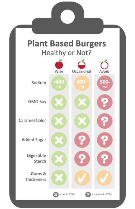 score card evaluating what plant based burgers are healthy