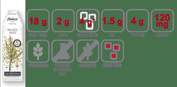 Nutritional information for Elmhurst Milked Oats Original Oat Milk