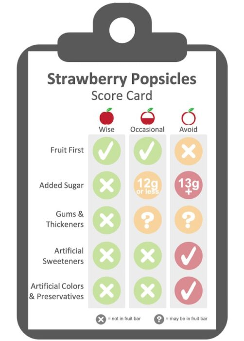 Criteria used to evaluate fruit popsicles.  The healthiest popsicles have fruit as their first ingredient, minimal added sugar, and no gums or thickeners